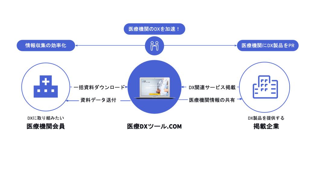 医療DXツール.comプレスリリース20210610